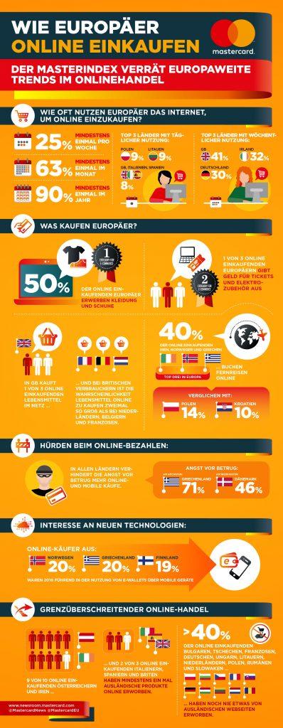 Der Mastercard zeigt mit der hauseigenen Studie, wie der Onlinehandel in Europa funktioniert.