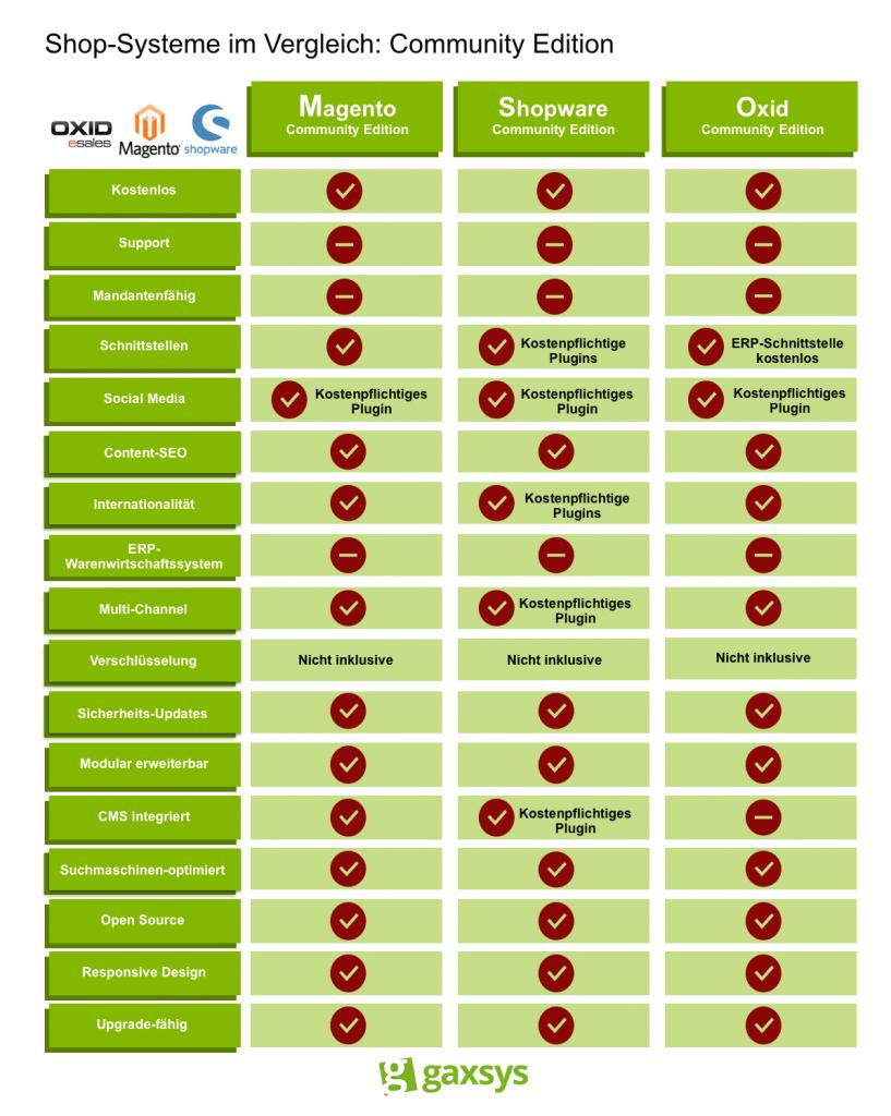 Die Community Editionen der Shop-Systeme MAgento, Shopware und Oxid im Vergleich.