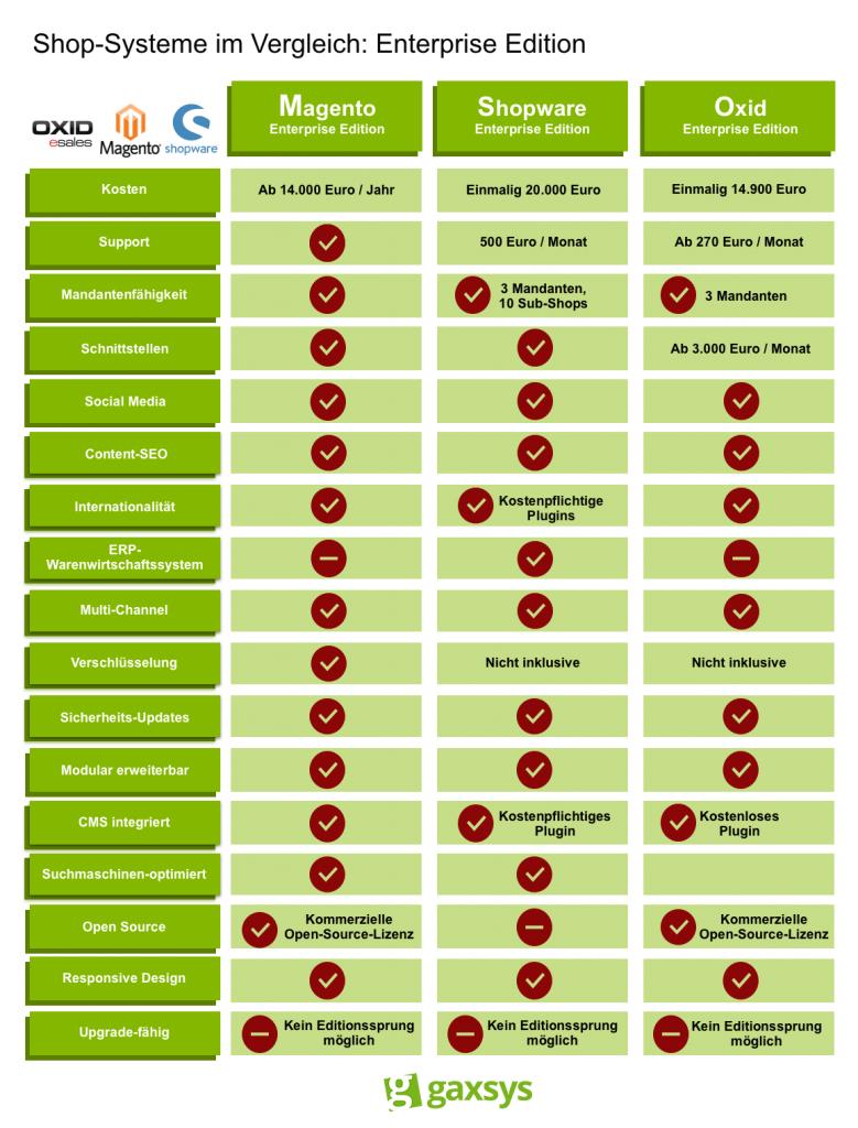 Die Grafik vergleicht die Enterprise Editionen der Shop-Systeme Magento, Shopware und Oxid.