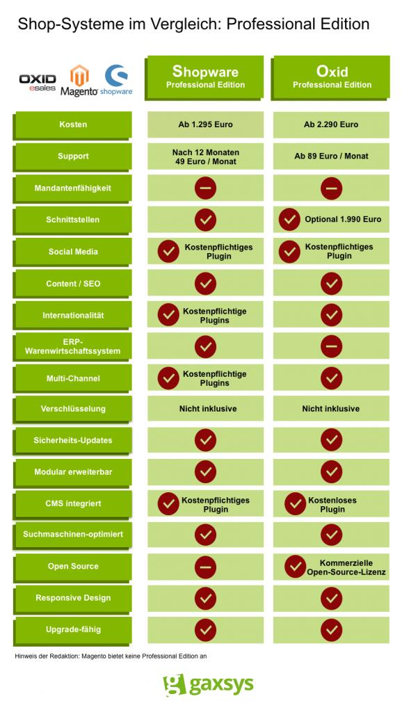 Die Professional Editionen der Shop-Systeme Magento, Shopware und Oxid im Vergleich.