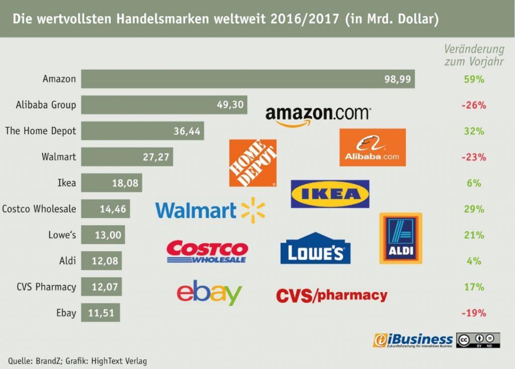 Amazon ist das wertvollste Handelsunternehmen 2016, vor der Alibaba Group.