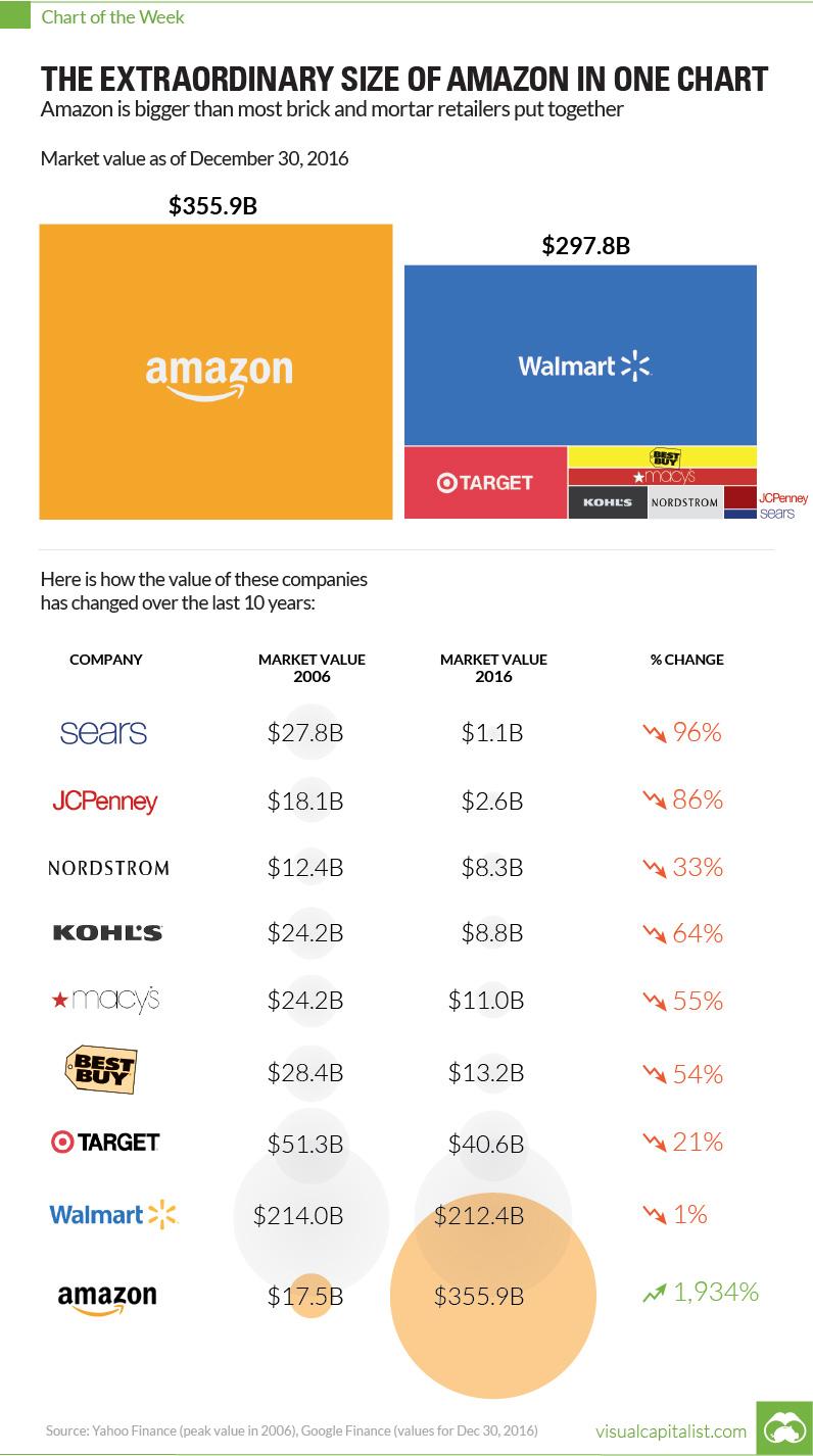 Amazon ist mehr Wert, als der gesamte Einzelhandel der USA.