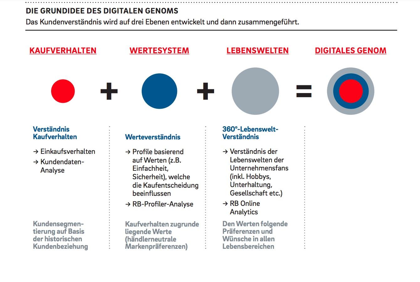 Die Grundidee des digitalen Genoms aus dem Hause Roland Berger.
