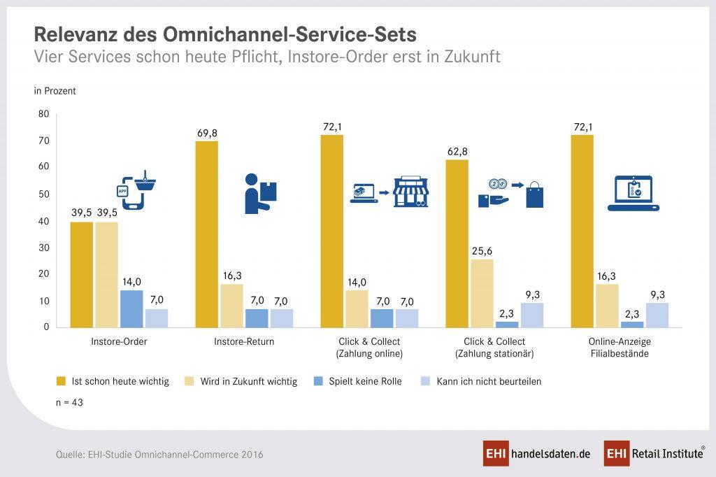 Wie kommen Omi-Channel-Strategien bei den Nutzern an?