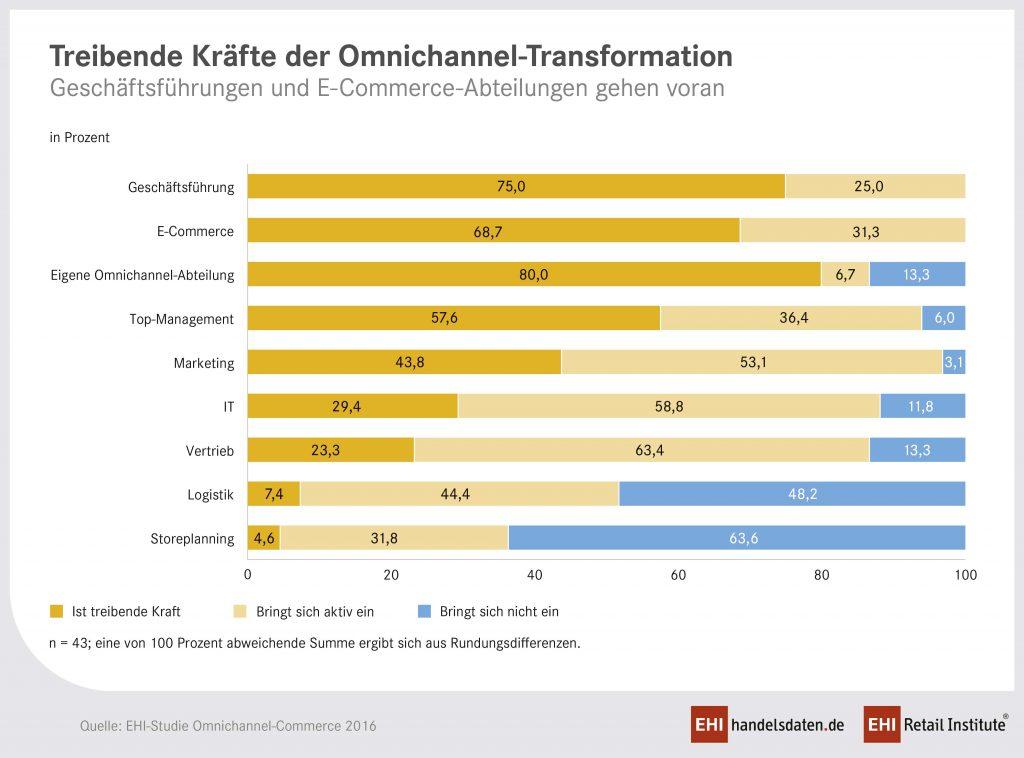 Welche Services sind die treibenden Kräfte für die Digitalisierung.