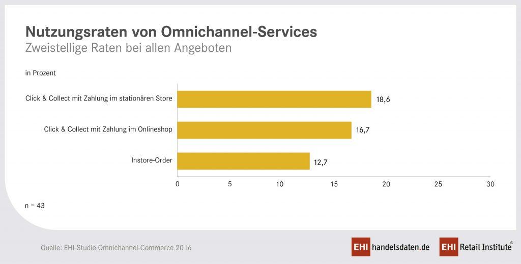Wie hoch sind eigentlich die Nutzungsraten von Omni-Channel-Strategien?