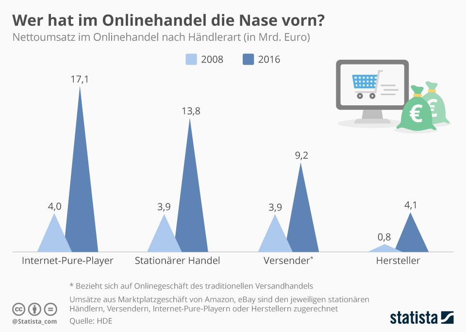 Die Internet-Pure-Player freuen sich auch 2017 über eine enorme Umsatzsteigerung. Die Zahlen von 2016 waren zumindest schon sehr positiv.
