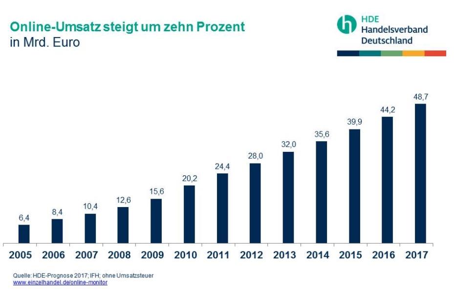 Der Umsatz 2017 im Onlinehandel steigt stetig an. Wird 2018 die 50 Milliarden-Grenze geknackt?