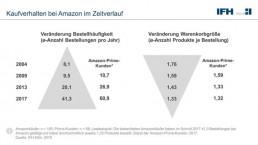 IFH Grafik Kaufverhalten E-Commerce